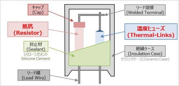 温度ヒューズ抵抗の構造