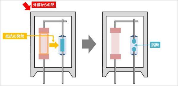 温度ヒューズ抵抗の溶断原理