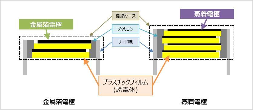 金属箔電極と蒸着(メタライズド)電極