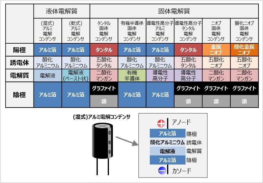 電解コンデンサの分類一覧表