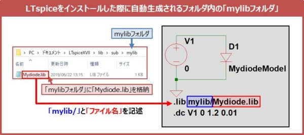 LTspiceをインストールした際に自動生成されるフォルダ内に「mylibフォルダ」を作成し、そこに格納した場合