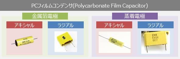 PCフィルムコンデンサ(Polycarbonate Film Capacitors)