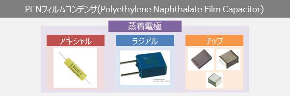 PENフィルムコンデンサ(Polyethylene Naphthalate Film Capacitors)