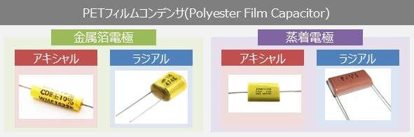 PETフィルムコンデンサ(Polyester Film Capacitors)
