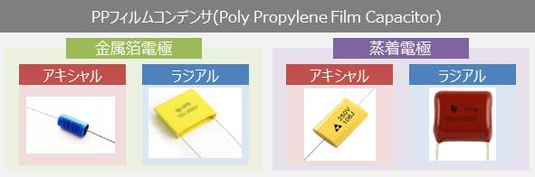 PPフィルムコンデンサ(Poly Propylene Film Capacitors)