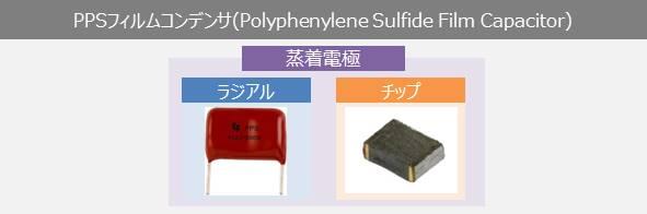PPSフィルムコンデンサ(Polyphenylene Sulfide Film Capacitors)