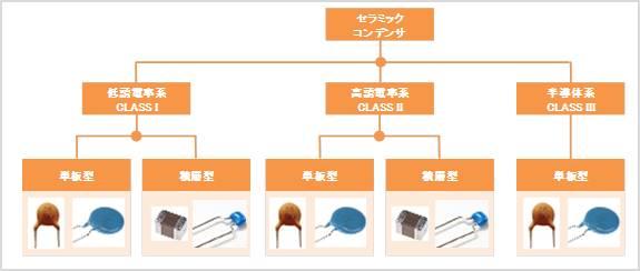 セラミックコンデンサの種類と分類02
