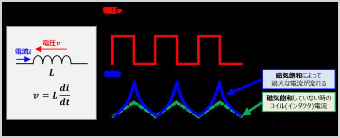 『飽和磁束密度(最大磁束密度)』の時の電流波形