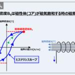 『飽和磁束密度(最大磁束密度)』とは?分かりやすく説明します!