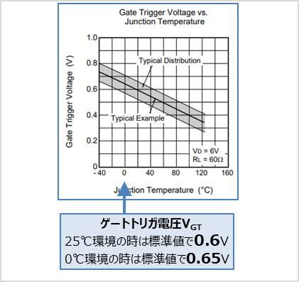 【サイリスタ】温度とゲートトリガ電圧の関係