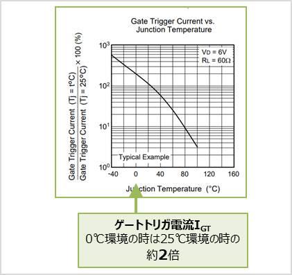 【サイリスタ】温度とゲートトリガ電流の関係
