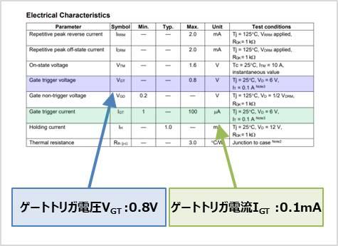 【サイリスタ】電気的特性