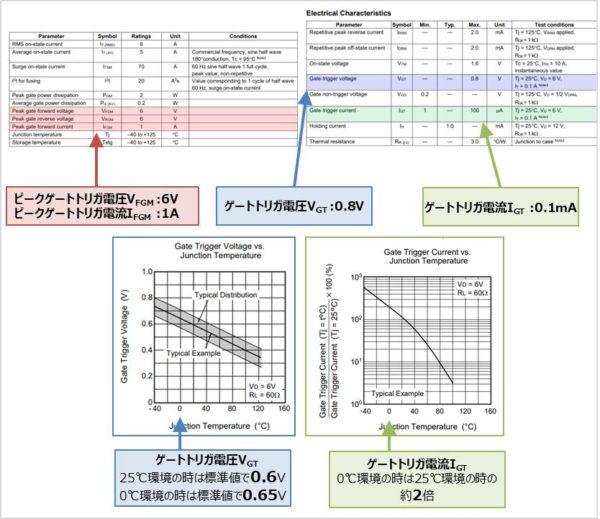 【サイリスタ】 データシート