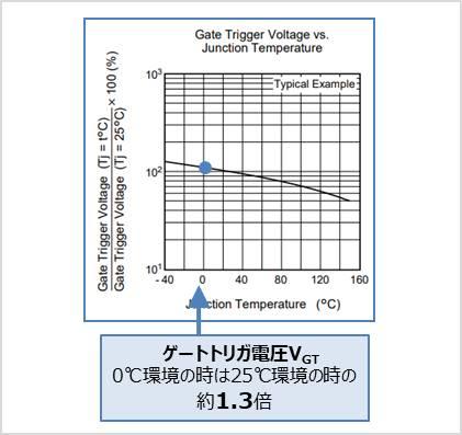 【トライアック】ゲートトリガ電圧の温度特性