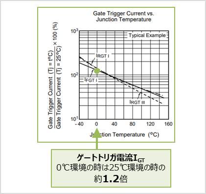 【トライアック】 ゲートトリガ電流の温度特性