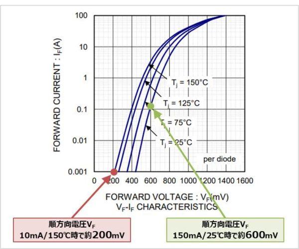 【トライアック】 ゲート直列ダイオードの順方向電圧