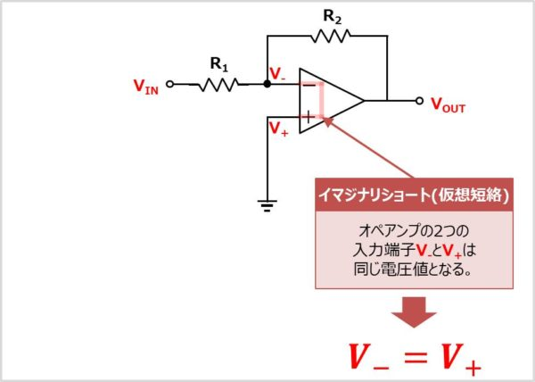 【反転増幅回路】 入力端子の電圧が等しい