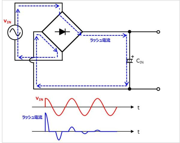 【突入電流防止回路】ラッシュ電流の値