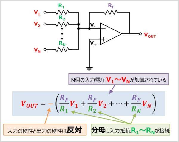 加算回路の式