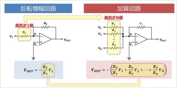 反転増幅回路と加算回路の違い