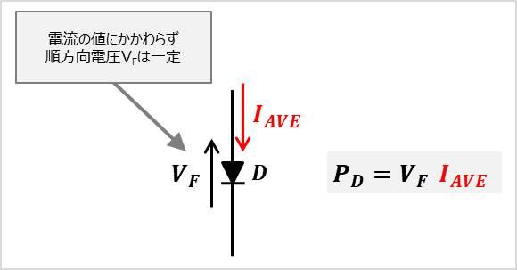 平均値はダイオードの損失(消費電力)の計算に用いる