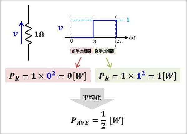 抵抗Rに方形波vを加えた時の電力