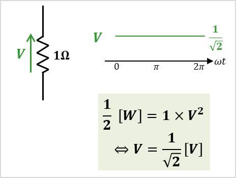 抵抗Rに直流電圧Vを加えた時の電力