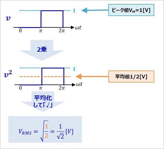 方形波vの実効値