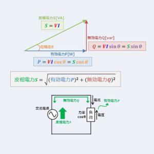 有効電力・無効電力・皮相電力の違いを分かりやすく解説します!