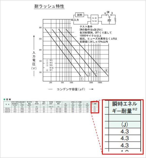 突入電流防止抵抗(サーミスタ_温度ヒューズ抵抗_セメント抵抗)のデータシート