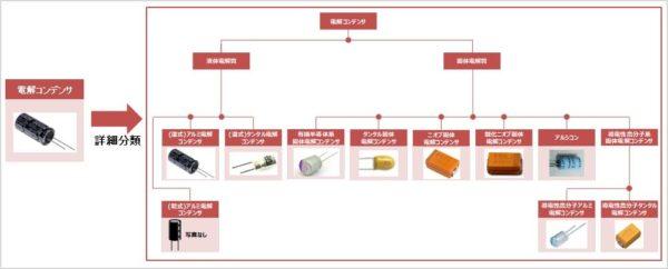 電解コンデンサの種類