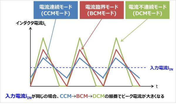 【PFC回路】インダクタ電流の比較図