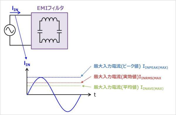 【PFC回路】入力電流の導出