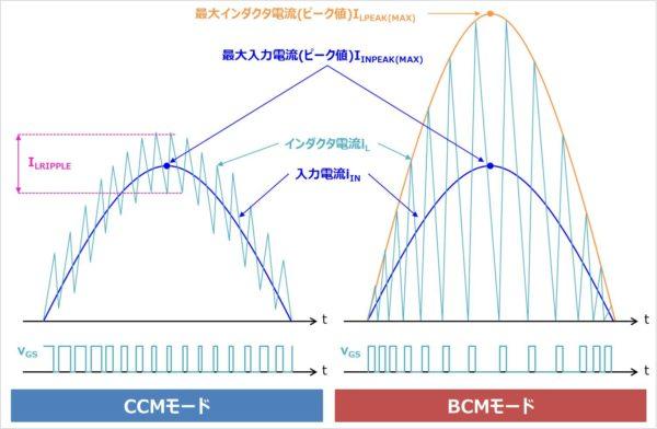 【PFC回路】CCMモードとBCMモード