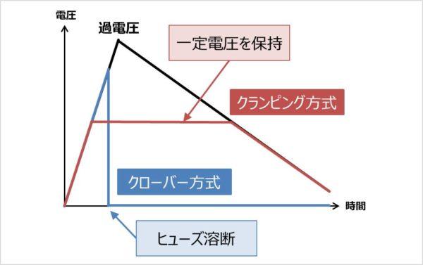 クローバー方式とクランピング方式の違い