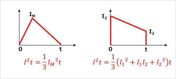 ジュール積分値