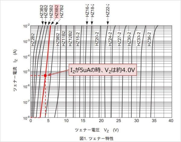 ツェナーダイオードの『逆電流』と特性