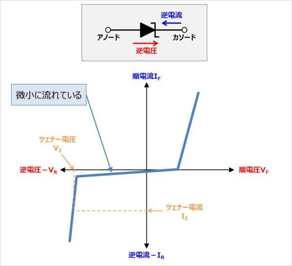 ツェナーダイオードの『逆電流』