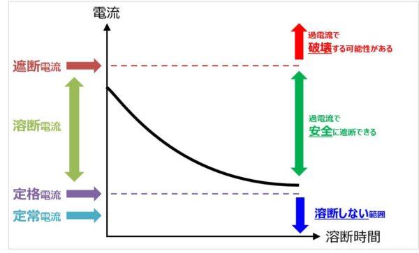 遮断電流・溶断電流・定格電流・定常電流