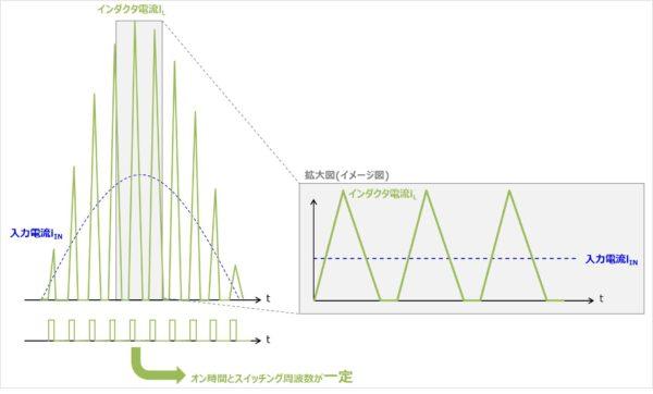 電流不連続モード(DCMモード)