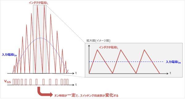 電流臨界モード(BCMモード)