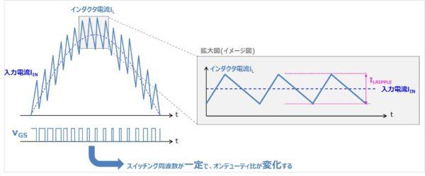 電流連続モード(CCMモード)