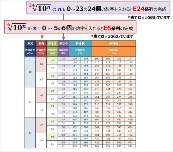 E系列の計算方法