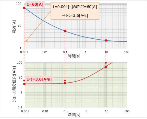 I-T特性とI2t-T特性の関係と変換方法