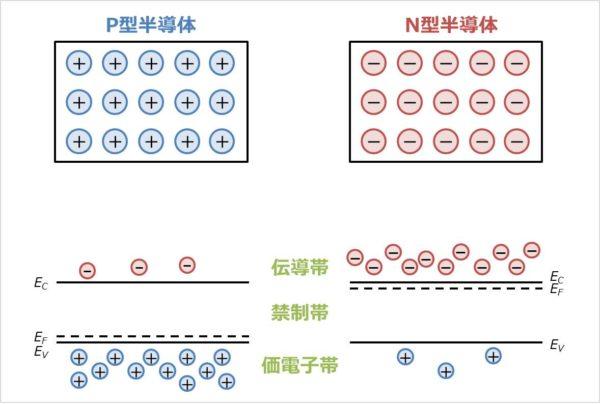 N型半導体とP型半導体が接合する前