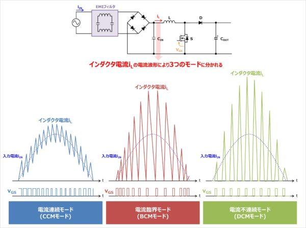 PFC回路の動作モード