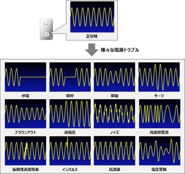 【電源トラブルの種類】停電・瞬停・瞬低・サグなど