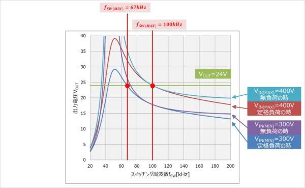 【LLCコンバータ】スイッチング周波数fSWを変化させた時の出力電圧VOUT