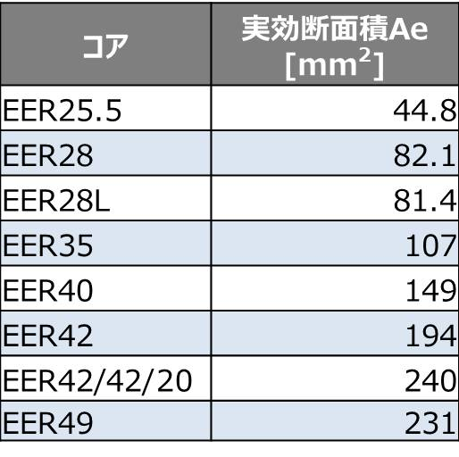 【LLCコンバータ】トランスのコアサイズの選定