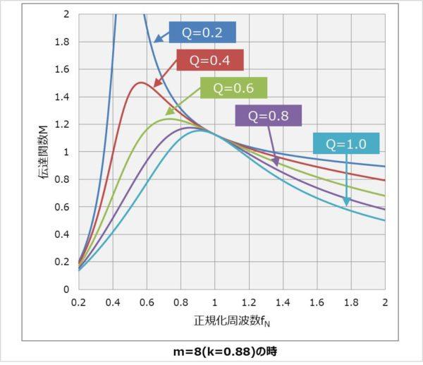 【LLCコンバータ】伝達関数Mのグラフ
